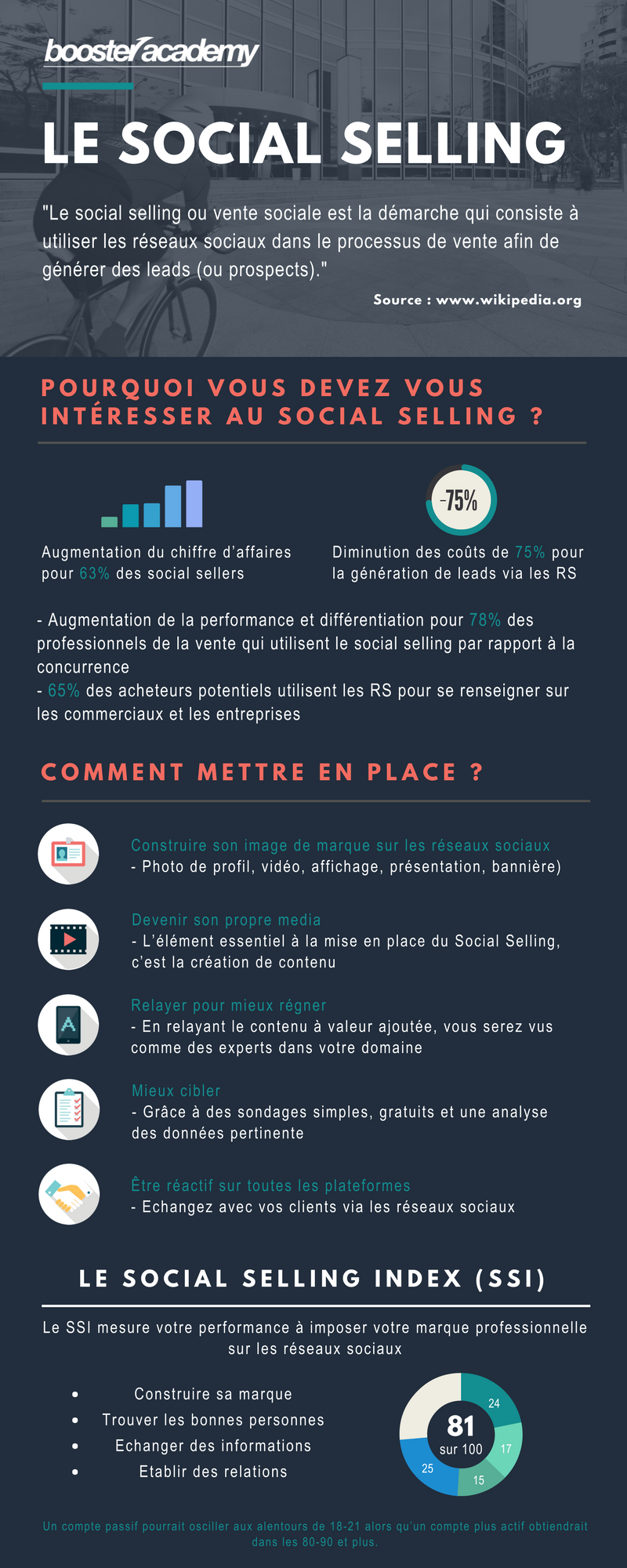 infographie Social Selling